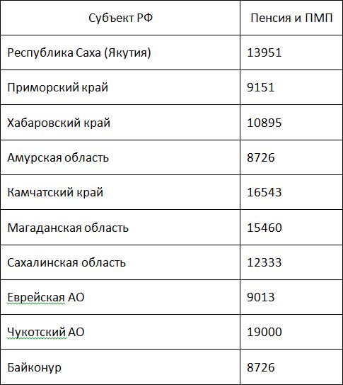 В Дальневосточном округе данные следующие:5c5b3728a039e