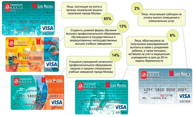 виды социальных карт москвича5c5b38bdccce1