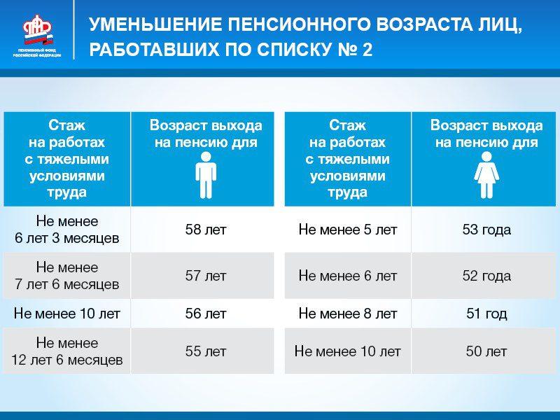 возраст выхода на льготную пенсию - 2 группа5c5b38ce08356