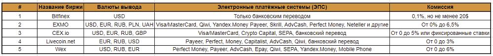 TOP5 бирж для вывода средств из Блокчейна5c5b3aaaf1b29