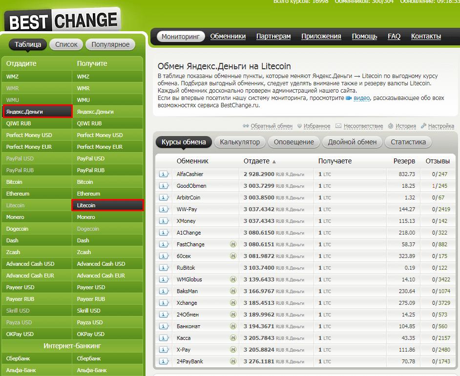 Как выгодно купить LTC за Яндекс.Деньги5c5b3b21739a0