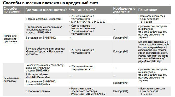 бинбанк заявка на кредит онлайн оформить