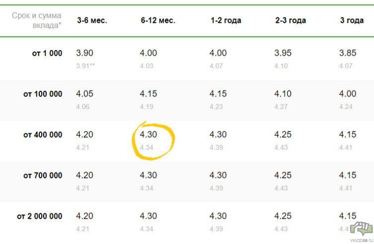 Вклад Пополняй Онлайн Сбербанк - условия по рублевым процентным ставкам5c5d57b52a419
