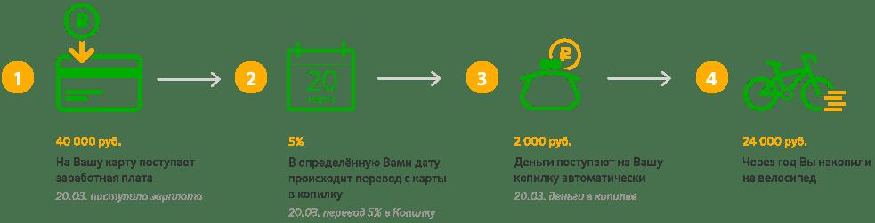 Сервис «Копилка» от Сбербанка5c5d5978a57df