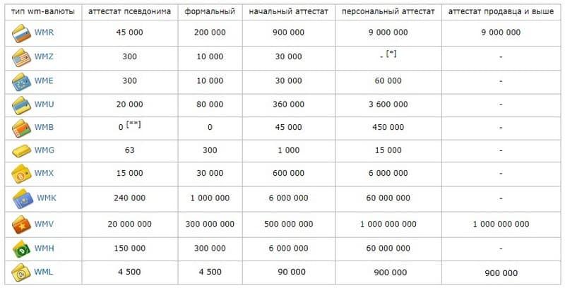 Лимиты аттестатов WebMoney5c5d6a0e3443c