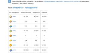 максимальная сумма, которая может быть на счету рублёвого кошелька, не должна превышать 45 тыс. руб5c5d6a1492770