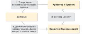 Схема договора цессии5c5d75012da58