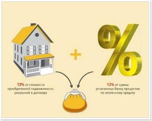 Правила и особенности оформления имущественного вычета при ипотеки5c5d7946289f6