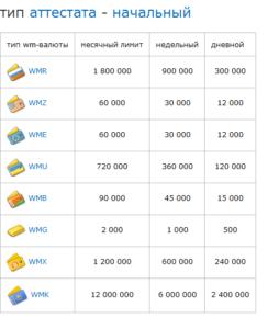 В то же время размер максимального остатка на кошельке повышается с 200 тыс. до 900 тыс. руб5c5dcf450296f