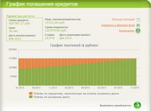Результаты расчета кредита в онлайн калькуляторе Сбербанка5c5dd08fa672b