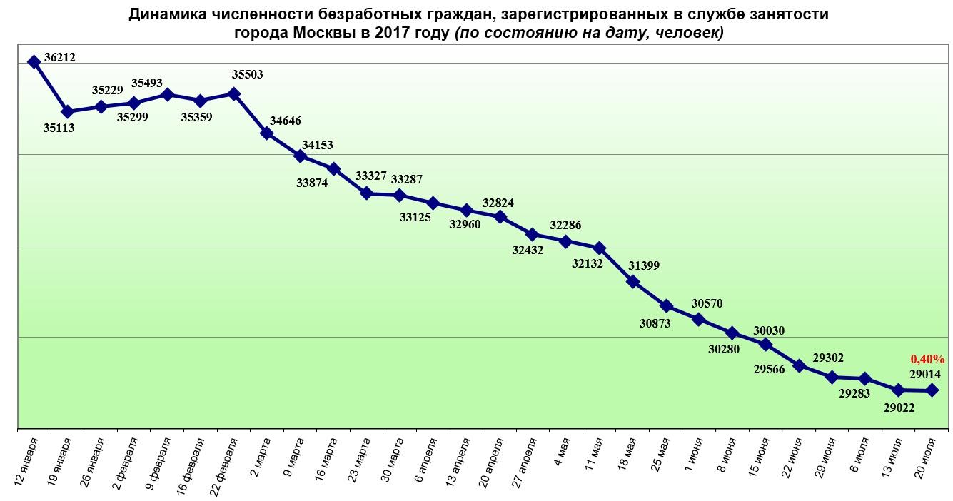 Динамика численности безработных граждан, зарегистрированных в службе занятости города Москвы в 2017 году (по состоянию на дату, человек)5c5dd1b82ecdb
