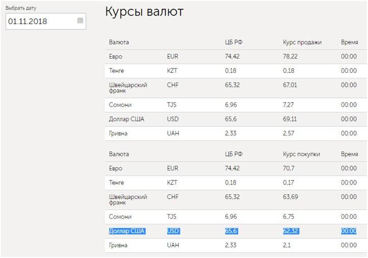 Курсы валют на Киви сайте5c5dd44515824
