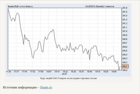 Фрагмент страницы сайта с графиком сегодняшней цены на акции (прошлая версия сайта)5c5dd76656bd6