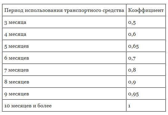 зависимость осаго от времени страхования5c6132c3d6b6e