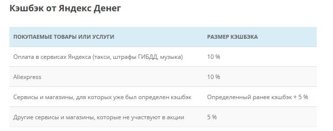 Кэшбэк от Яндек.Деньги5c653901b02be