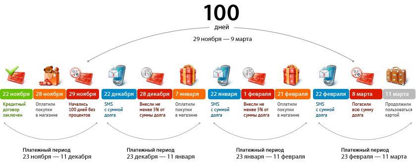 Схема работы 100-дневного беспроцентного периода5c657f47ecc27