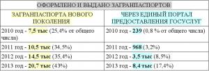 статистика получения загранпаспорта через госуслуги5c6709109790f