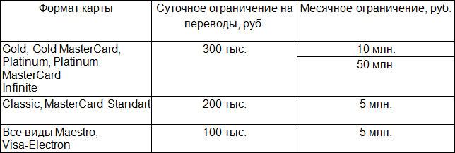 Лимиты на переводы в Сбербанке - таблица5c61ada7c555f