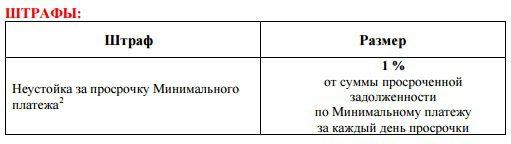 Штрафи за несвоевременное внесение минимального платежа по карте Альфа-Банка 100 дней без процентов5c6779847270d