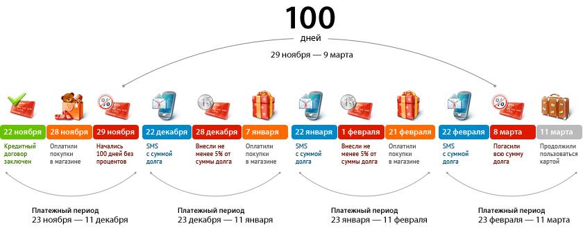Схема работы 100-дневного беспроцентного периода5c61cac799588