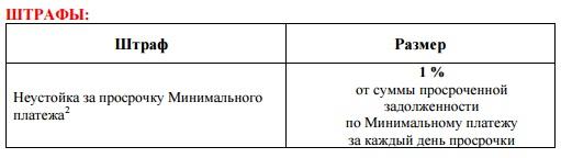 Штрафи за несвоевременное внесение минимального платежа по карте Альфа-Банка 100 дней без процентов5c61cac82c5ee