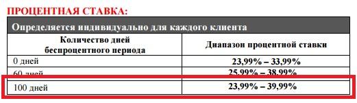 Процентная ставка по операциям покупок и снятия наличных по карте 100 дней без процентов Альфа-Банка5c61cac85766d