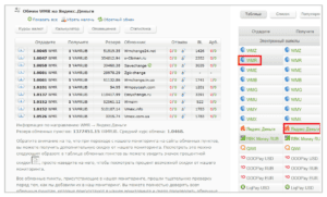 Проводить обмен Вебмани на Яндекс.Деньги без привязки кошельков с помощью обменных пунктов иногда бывает выгоднее, чем пользоваться встроенными ресурсами платёжных систем5c855b8977bff