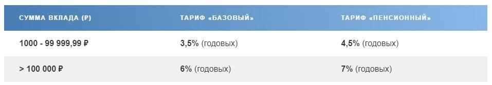 Процент на остаток по Сберегательному счету Почта-Банка5c6251237a9d6