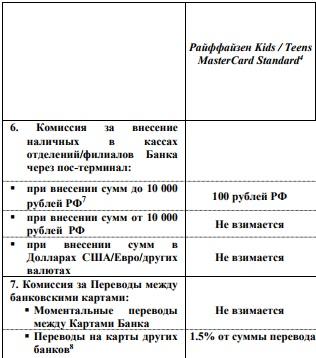 Тарифы на внесение наличных на счет детской карты Райффайзенбанка через кассы Банка5c626b773ae0f