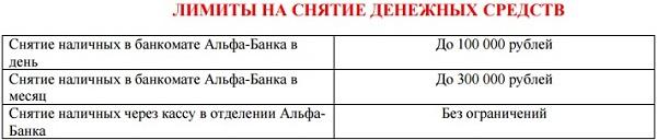 Лимиты снятие наличных по пакету 5c62785ee38fb