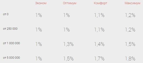 Процент на остаток по счету Мой сейф в рамках пакета услуг Эконом5c62785f96649