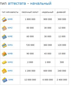 В то же время размер максимального остатка на кошельке повышается с 200 тыс. до 900 тыс. руб5c62851d0eaca