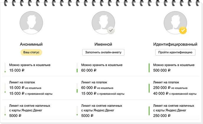 Статусы в Яндекс деньгах5cab6cdfad2b2