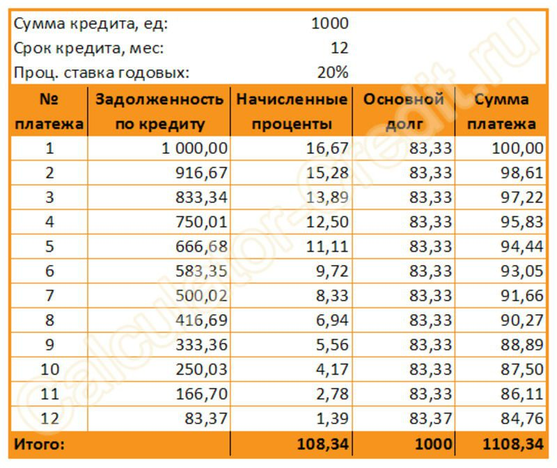 Пример, как расчитаан и уменьшается со временем дифференцированный платеж 5c6291515c7b9