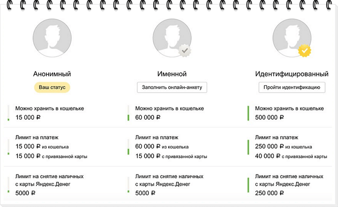 Статусы в Яндекс деньгах5cae724b7286e