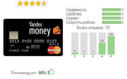 Виртуальная карта Яндекс.Деньги собирает в основном положительные отзывы5c6298ec6976b