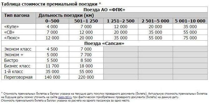 Кредитная карта РЖД-Бонус от Альфа Банка5c629cd08bce2