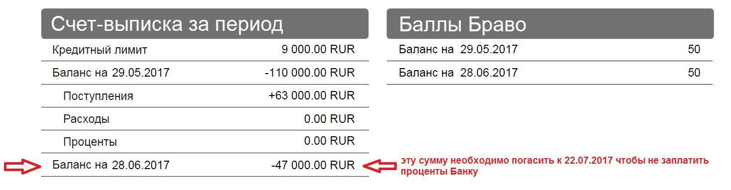 Скриншот из выписки с суммой задолженности по карте Тинькофф Платинум5cb56c40c0703