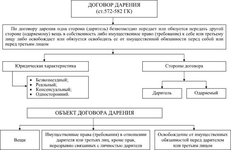 mozhno-li-osporit-darstvennuyu5c62b0249e161
