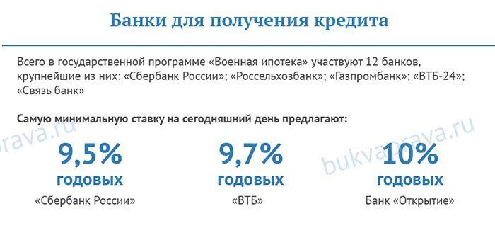 banki-dlya-polucheniya-voennoj-ipoteki5c62ba735b2ce