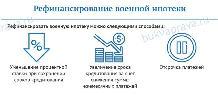 Refinansirovanie-voennoj-ipoteki5c62ba747540d
