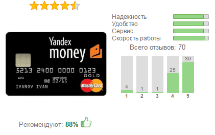 Виртуальная карта Яндекс.Деньги собирает в основном положительные отзывы5c62c49515c7c