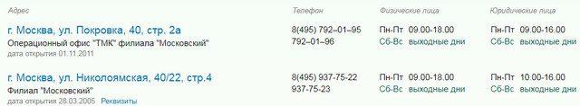 Адреса СКБ банка в Москве и время работы5c62c84f6f476