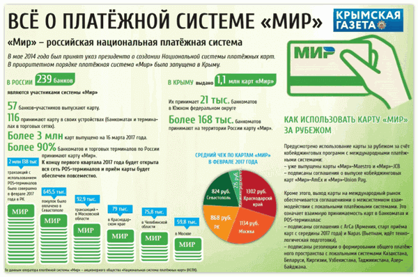 Все о платежной системе Мир5c62cb84affa9