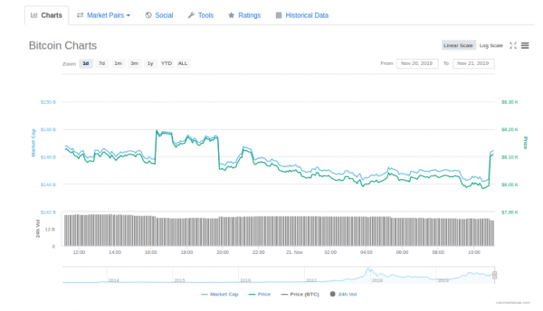 Аналитик Аяш Джиндал поделился своим прогнозом цены биткоина cryptowiki.ru